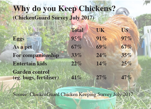 ChickenGuard Survey Results July 2017